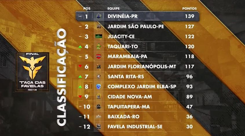 Divinéia Taça Favelas Free Fire