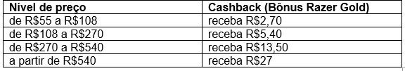 Última semana para obter até 5% de cashback em recargas de Genshin Impact com Razer Gold